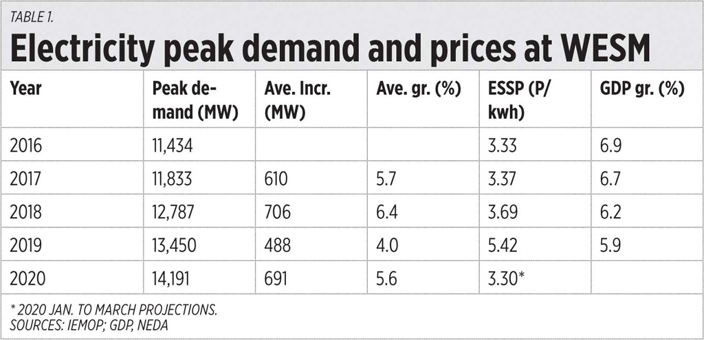 Table1 022520 - GDP and electricity demand