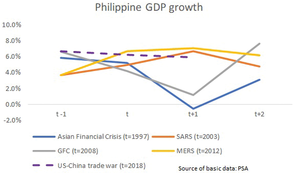 Philippine GDP Growth 032320 - COVID-19 and the economy