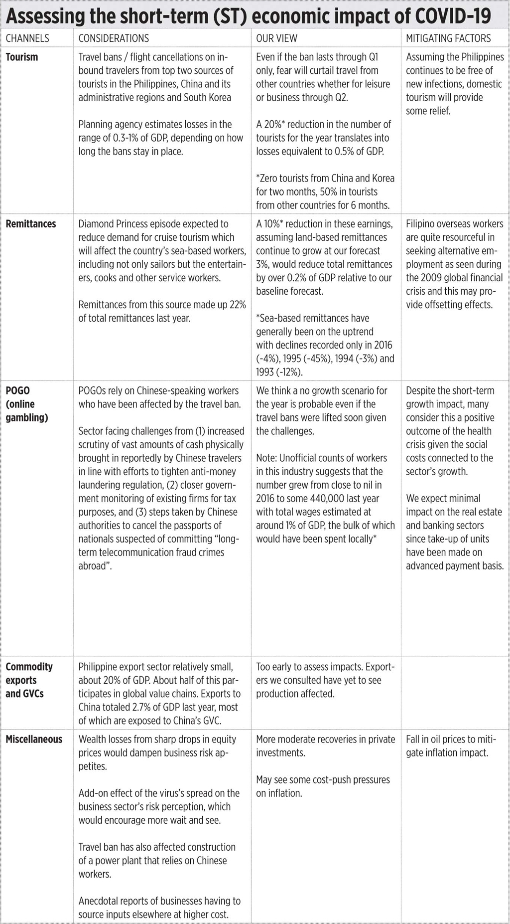 Table1 030920 - Downgrading GDP growth (COVID-19 impact)