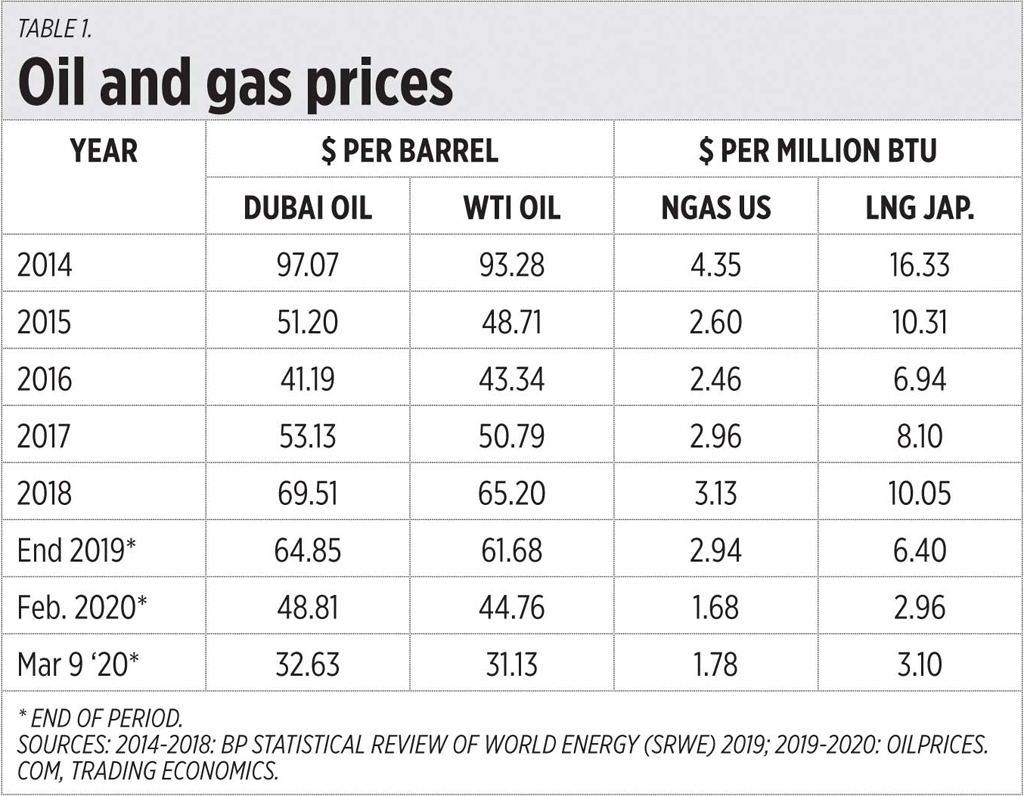 Table1 031220 - Cheap oil, gas, and power stability