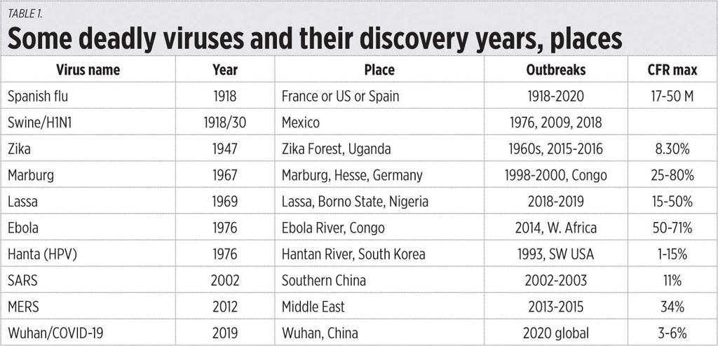 Table1 031720 - Evolving viruses and innovator drugs