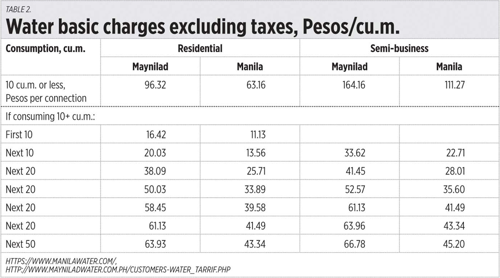 Table2 031020 - Thank you, Metro Manila water concessionaires