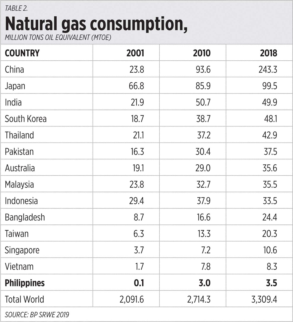 Table2 031220 - Cheap oil, gas, and power stability