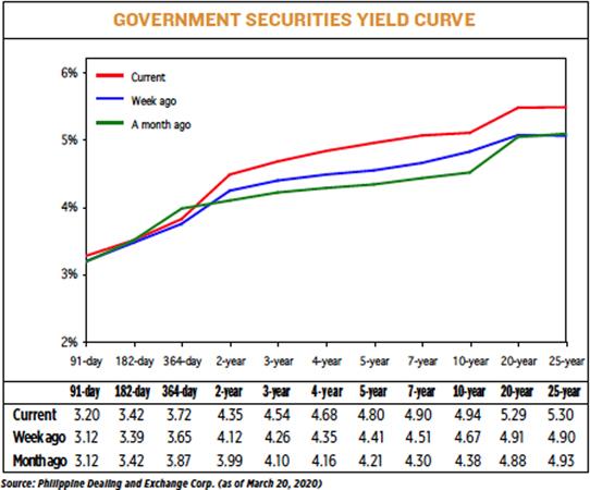 YIELD 032320 - Yields on government debt climb on coronavirus fears