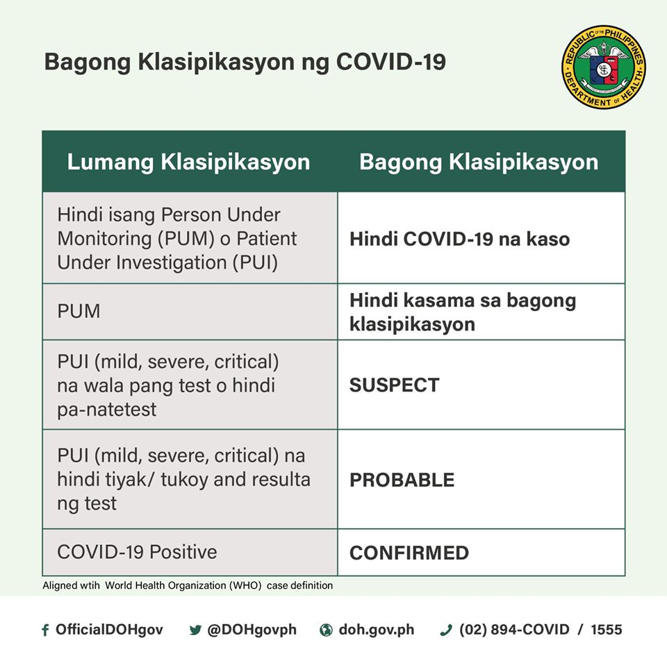 Doh Modifies Classification Of Covid 19 Cases Businessworld