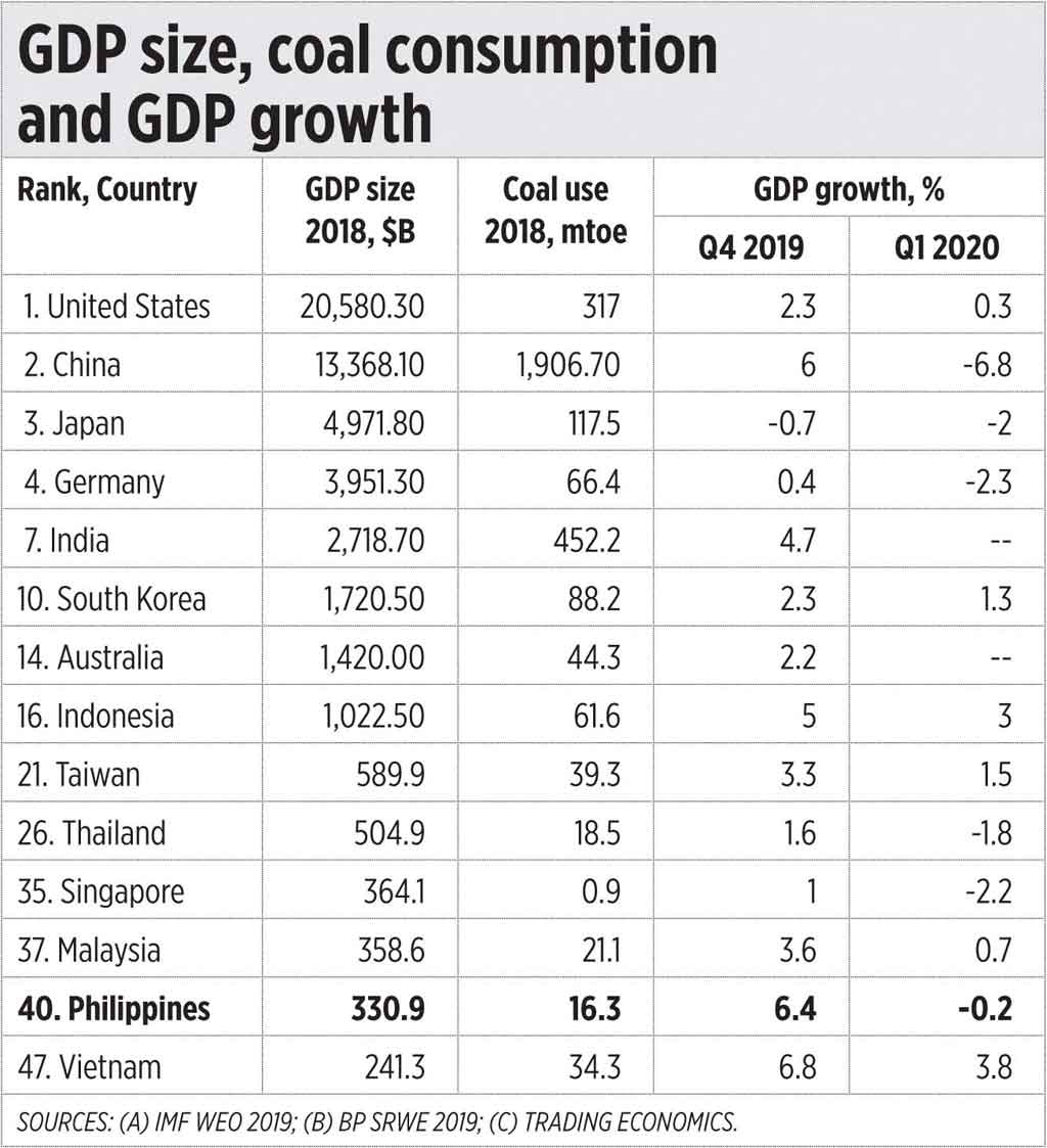 GDP 052120 - Growth lockdown and low carbon economy