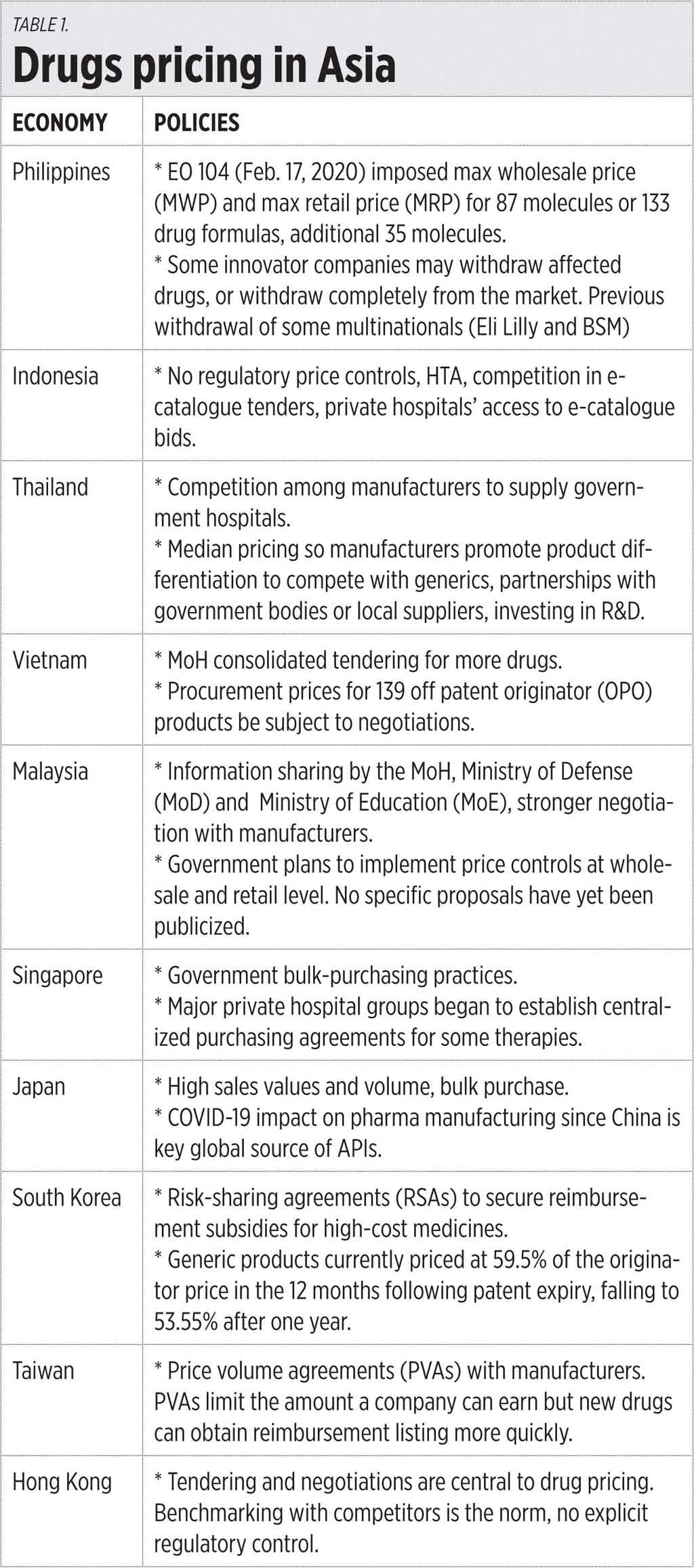 Table1 051420 - Drug pricing in Asia and WHO assembly