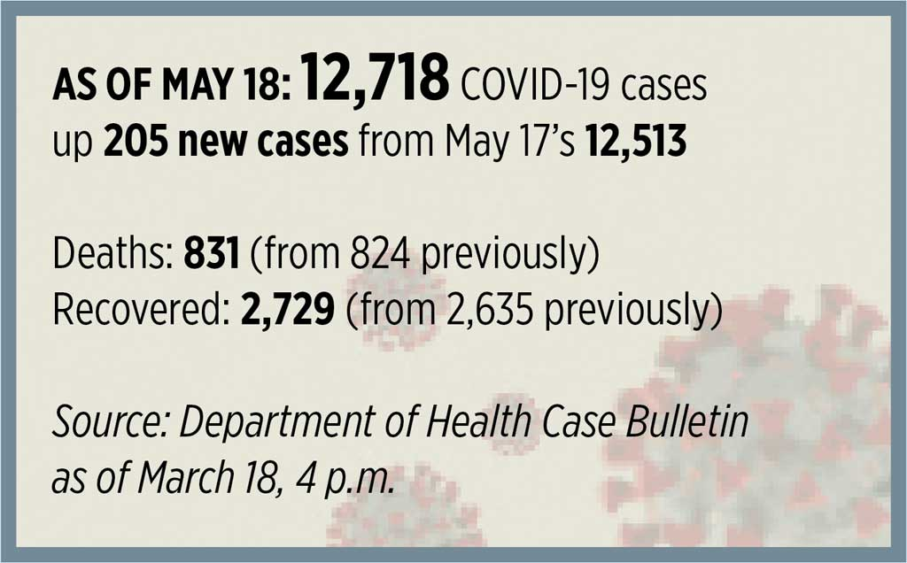 covid19 051820 1 - #COVID-19 Regional Updates (05/18/20)