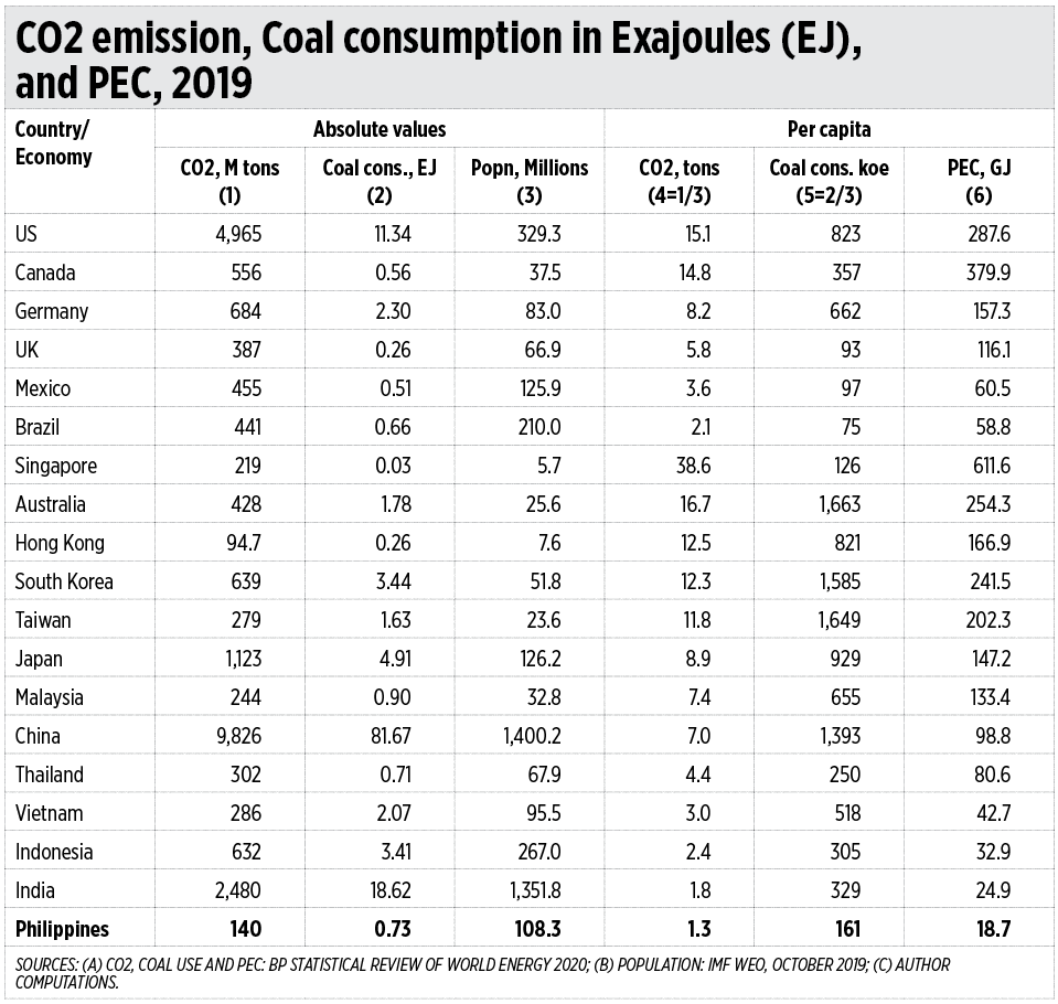 CO2 emission Coal consumption - Virtue signaling in energy
