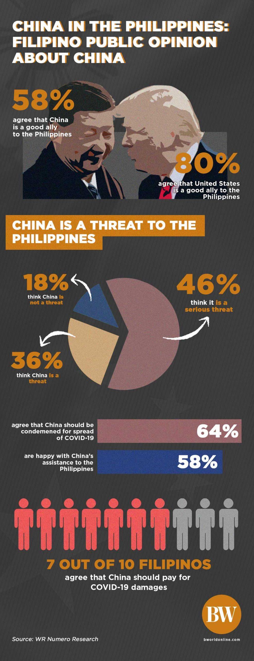 200807 wr numero infog scaled - [B-SIDE Podcast] China: Duterte's Achilles' heel