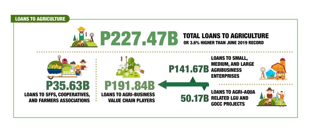Loans to Agriculture - One People. One Nation. Healing as One
