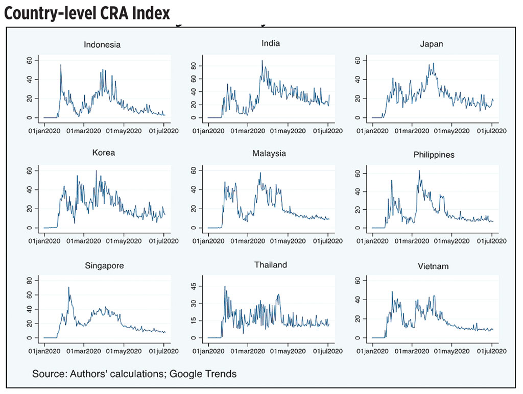 CRA Index - Google search, risk attitude and government response
