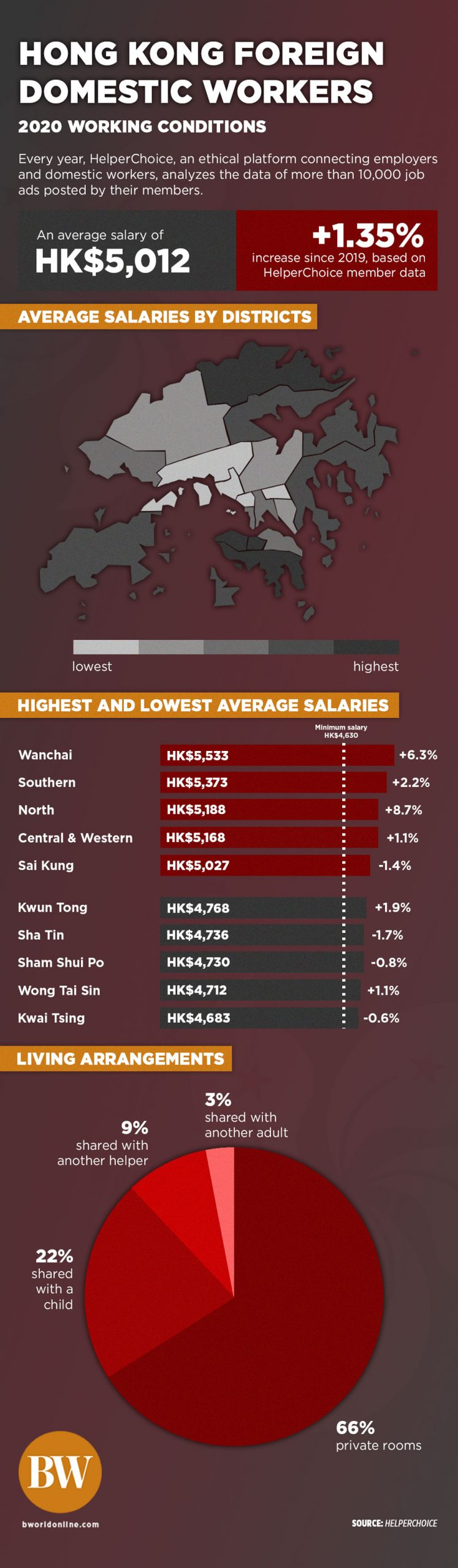 1104 infog helperchoice scaled - HK domestic workers' monthly salary tops HK$5,000 this year