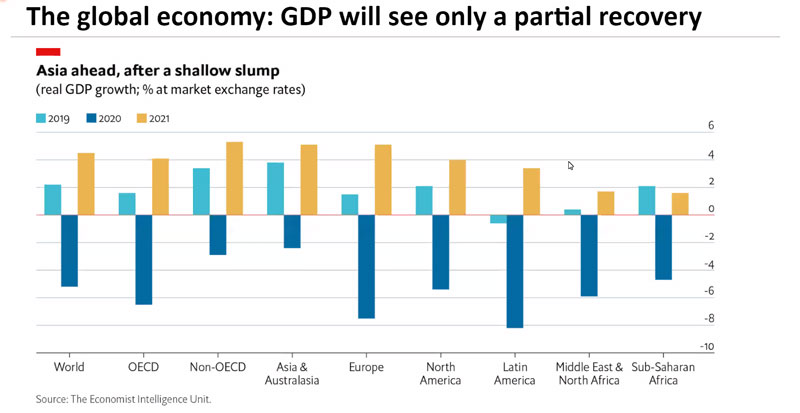 The Economist Intelligence Unit110920 - Global economy not expected to fully recover before 2022 — report