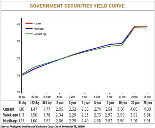 Treasury bills investment philippines forum gleeden investments