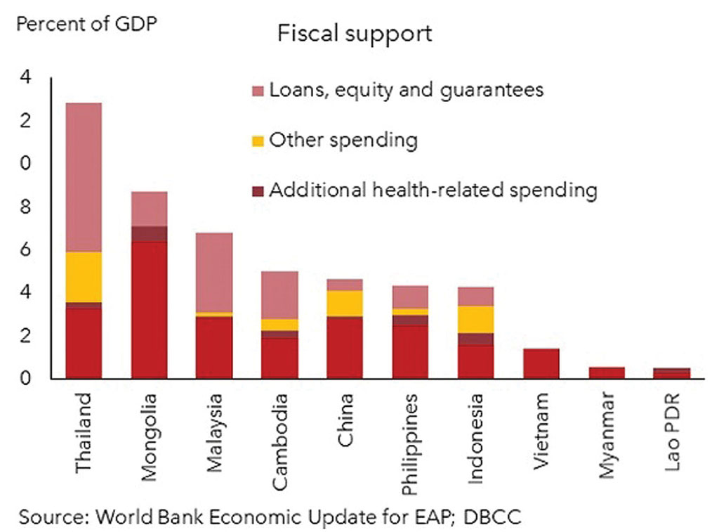 Bernardo GDP - 2021: Big bounce-back year?