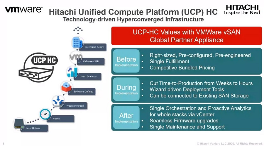 UCP HC - Hitachi reduces digitalization headaches with simplified cloud infrastructure